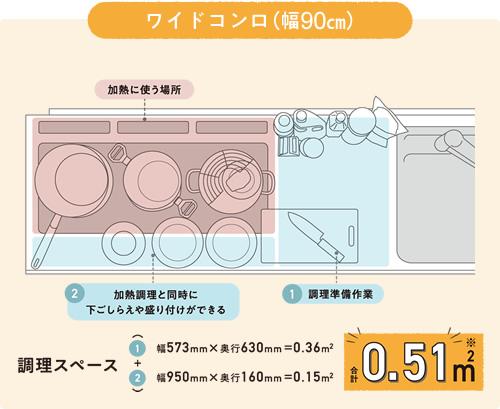 Panasonic ワイドコンロの調理スペース